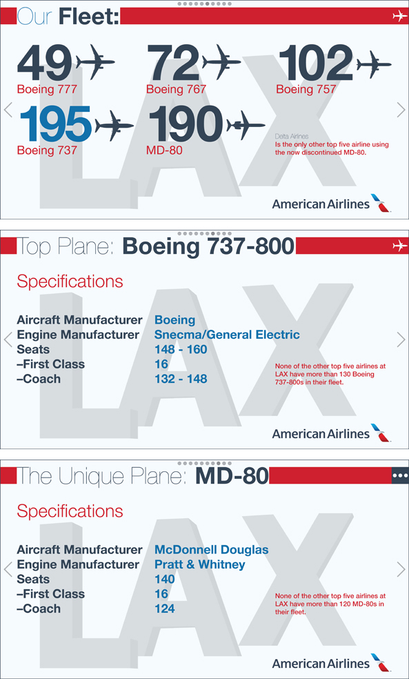 American Airlines at LAX Planes Infographic