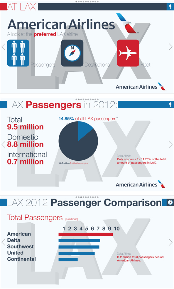 American Airlines at LAX Passengers Infographic
